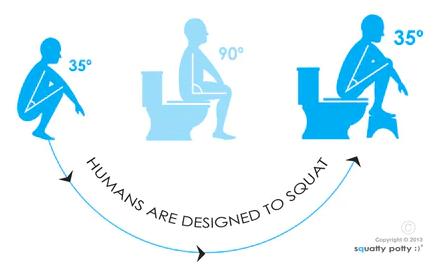 korrekt sittposition på toaletten